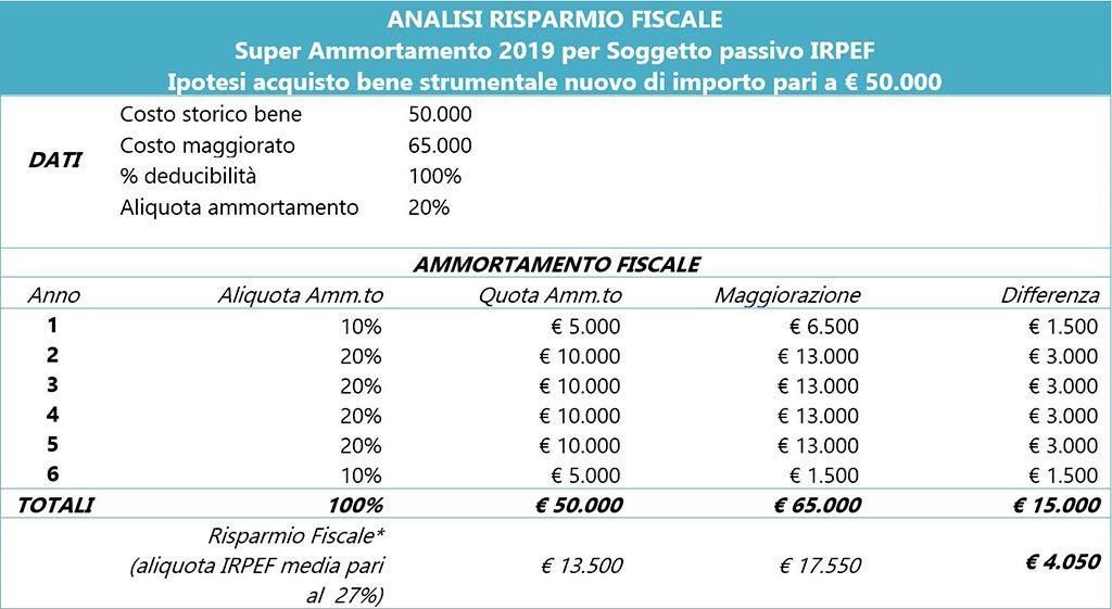 super ammortamento 2019 analisi rsparmio fiscali